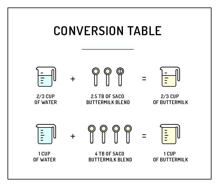 conversion table-buttermilk