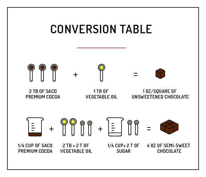 conversion table-cocoa