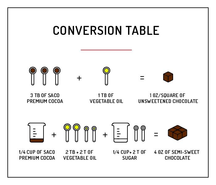 conversion table-cocoa